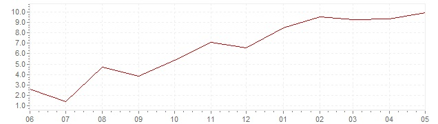 Gráfico – inflación actual del Bélgica (IPCA)