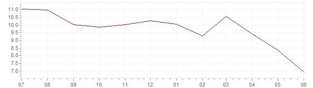 Graphique - Inflation actuelle en Slovénie (IPC)