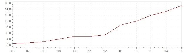 Chart - current inflation Czech Republic (HICP)