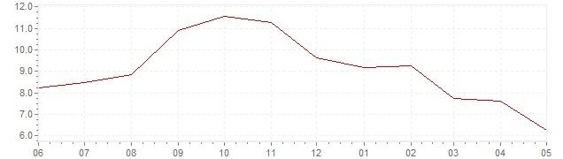 Graphik - aktuelle harmonisierte Inflation Deutschland (HVPI)