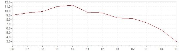 Graphik - aktuelle harmonisierte Inflation Dänemark (HVPI)