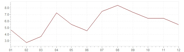 Chart - inflation The Netherlands 1964 (CPI)