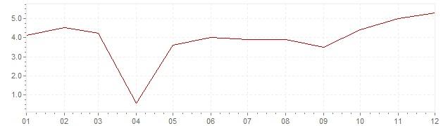 Grafiek - inflatie Nederland 1965 (CPI)