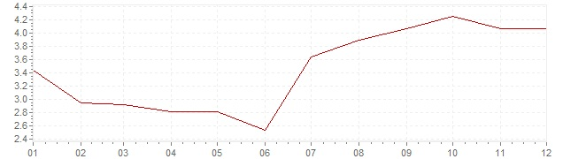 Chart - inflation The Netherlands 1967 (CPI)