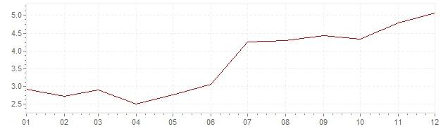 Graphik - Inflation Pays-Bas 1970 (IPC)