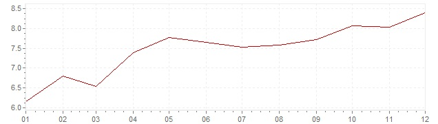 Chart - inflation The Netherlands 1971 (CPI)