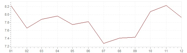 Chart - inflation The Netherlands 1972 (CPI)
