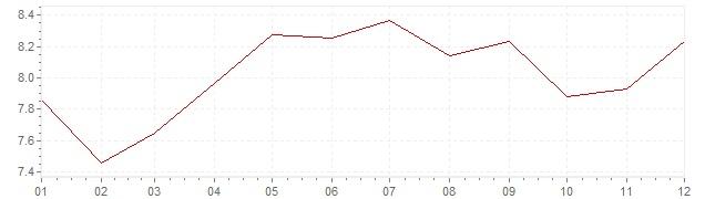 Grafiek - inflatie Nederland 1973 (CPI)