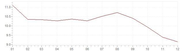 Gráfico – inflação na Holanda em 1975 (IPC)