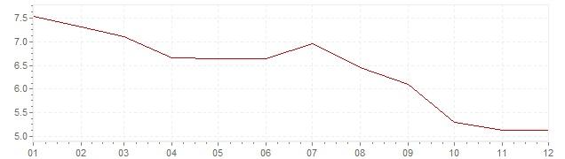 Grafiek - inflatie Nederland 1977 (CPI)