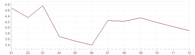 Grafiek - inflatie Nederland 1978 (CPI)