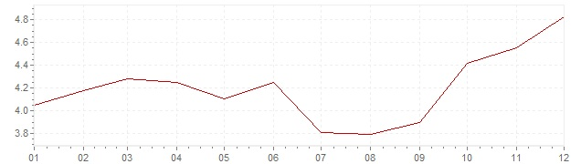 Chart - inflation The Netherlands 1979 (CPI)