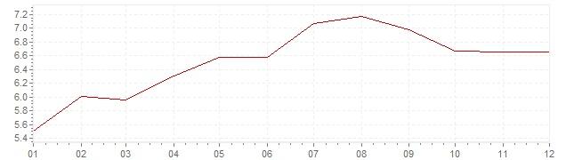 Grafiek - inflatie Nederland 1980 (CPI)