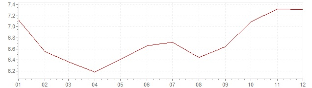 Chart - inflation The Netherlands 1981 (CPI)
