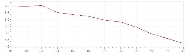 Gráfico – inflação na Holanda em 1982 (IPC)