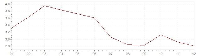 Grafiek - inflatie Nederland 1984 (CPI)