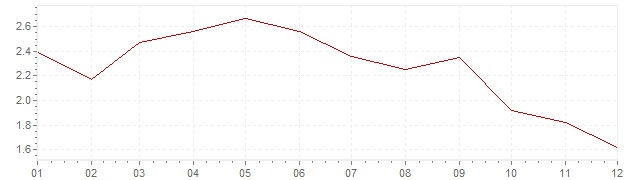 Chart - inflation The Netherlands 1985 (CPI)