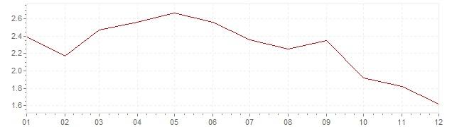 Gráfico – inflação na Holanda em 1985 (IPC)