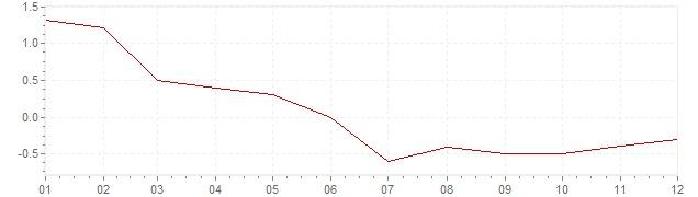 Graphik - Inflation Pays-Bas 1986 (IPC)