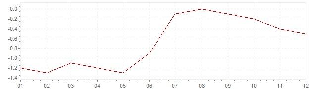 Grafiek - inflatie Nederland 1987 (CPI)