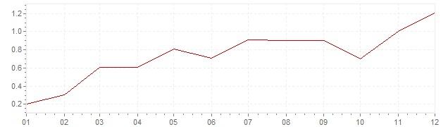 Grafiek - inflatie Nederland 1988 (CPI)