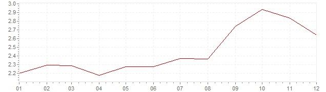 Grafiek - inflatie Nederland 1990 (CPI)