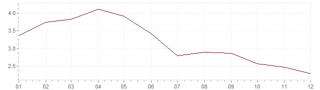 Chart - inflation The Netherlands 1992 (CPI)