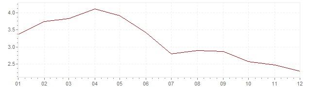 Grafiek - inflatie Nederland 1992 (CPI)