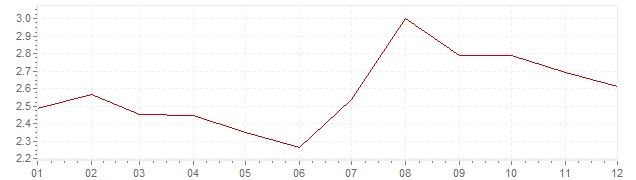Chart - inflation The Netherlands 1993 (CPI)