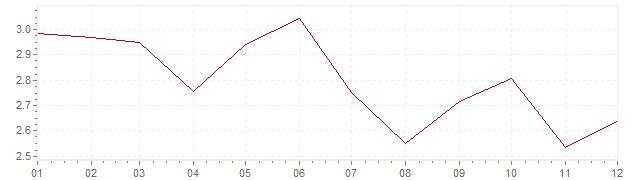 Grafiek - inflatie Nederland 1994 (CPI)