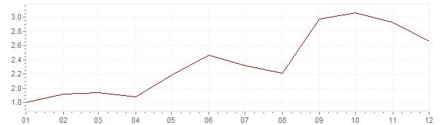 Gráfico – inflação na Holanda em 2000 (IPC)