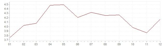 Gráfico – inflação na Holanda em 2001 (IPC)
