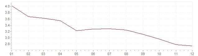 Gráfico – inflação na Holanda em 2002 (IPC)