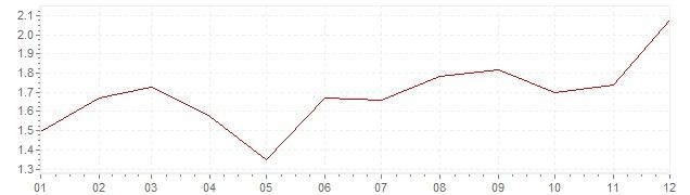 Gráfico – inflação na Holanda em 2005 (IPC)
