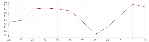 Chart - inflation The Netherlands 2007 (CPI)