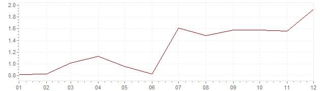 Grafiek - inflatie Nederland 2010 (CPI)