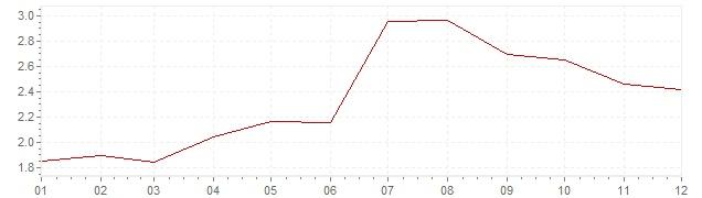 Grafiek - inflatie Nederland 2011 (CPI)