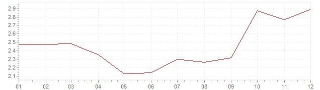 Grafiek - inflatie Nederland 2012 (CPI)