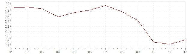 Gráfico – inflação na Holanda em 2013 (IPC)