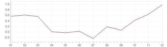 Grafiek - inflatie Nederland 2016 (CPI)