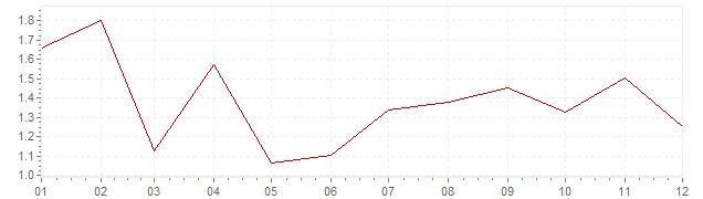 Grafiek - inflatie Nederland 2017 (CPI)