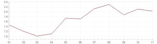 Graphik - Inflation Pays-Bas 2018 (IPC)
