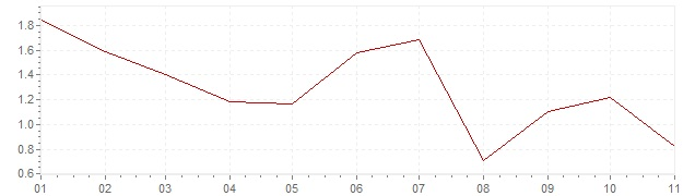 Chart - inflation The Netherlands 2020 (CPI)