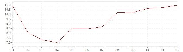 Chart - harmonised inflation Estonia 1997 (HICP)