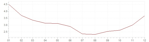 Chart - harmonised inflation Estonia 1999 (HICP)