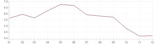 Grafiek - geharmoniseerde inflatie Estland 2001 (HICP)
