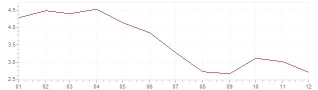 Grafiek - geharmoniseerde inflatie Estland 2002 (HICP)
