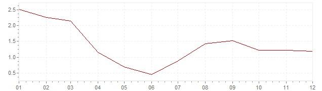 Grafiek - geharmoniseerde inflatie Estland 2003 (HICP)