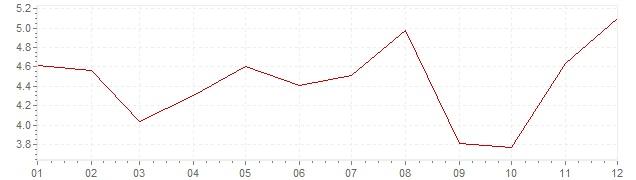 Graphik - harmonisierte Inflation Estland 2006 (HVPI)