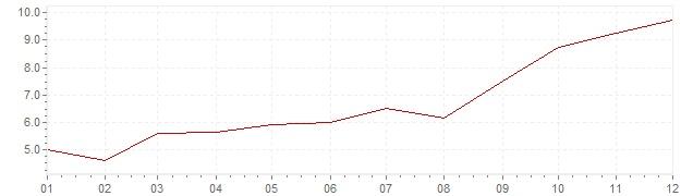 Chart - harmonised inflation Estonia 2007 (HICP)